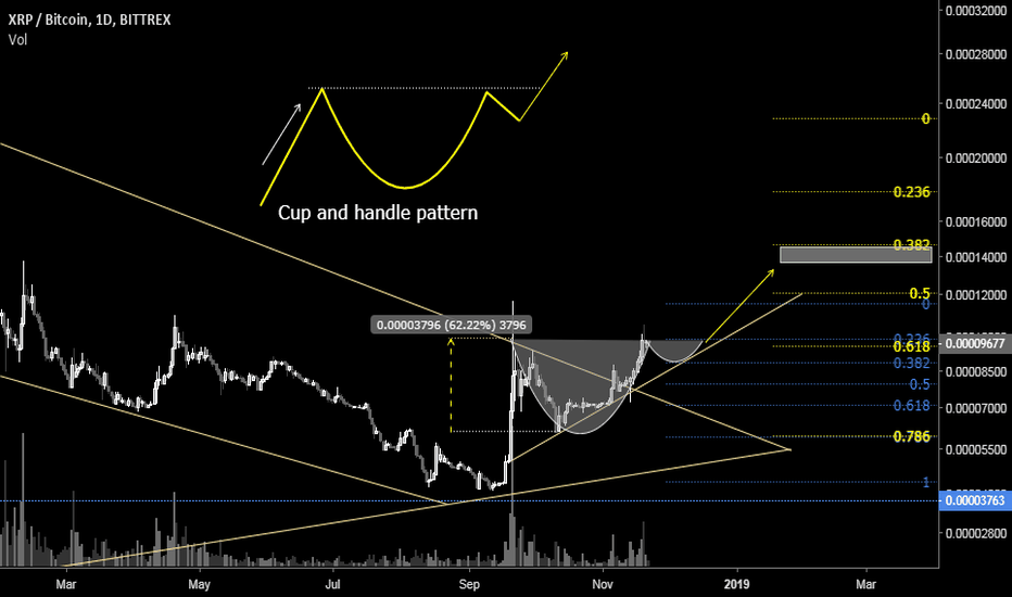 XRPBTC: XRP potential cup and handle, bullish formation.