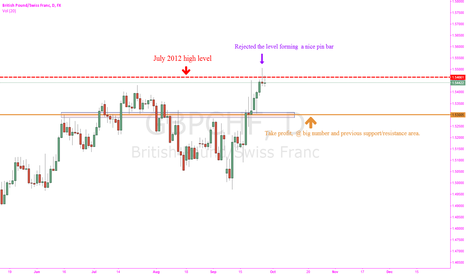GBPCHF: Pin bar rejecting July 2012 high-GBP/CHF