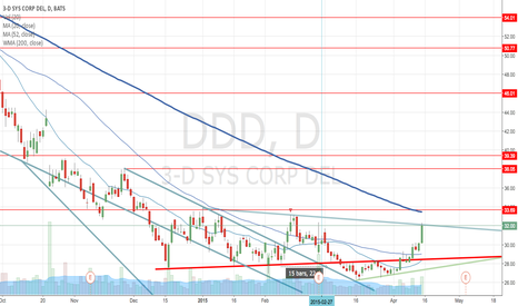 DDD: prudent to await correction to try again Long position