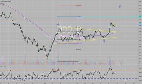 DDD: DDD possible upside