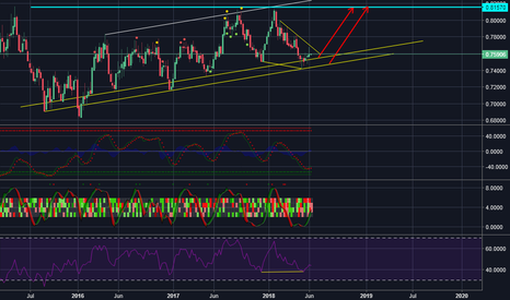 AUDUSD: AUD/USD is waiting for you on the weekly support line!!!