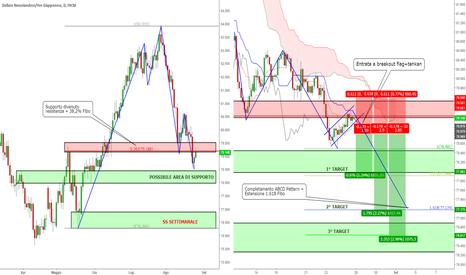 NZDJPY: NZD/JPY - Trend Continuation con Ichimoku + Price Action