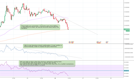 TRXUSD: Downtrend for TRX - waiting for crossovers