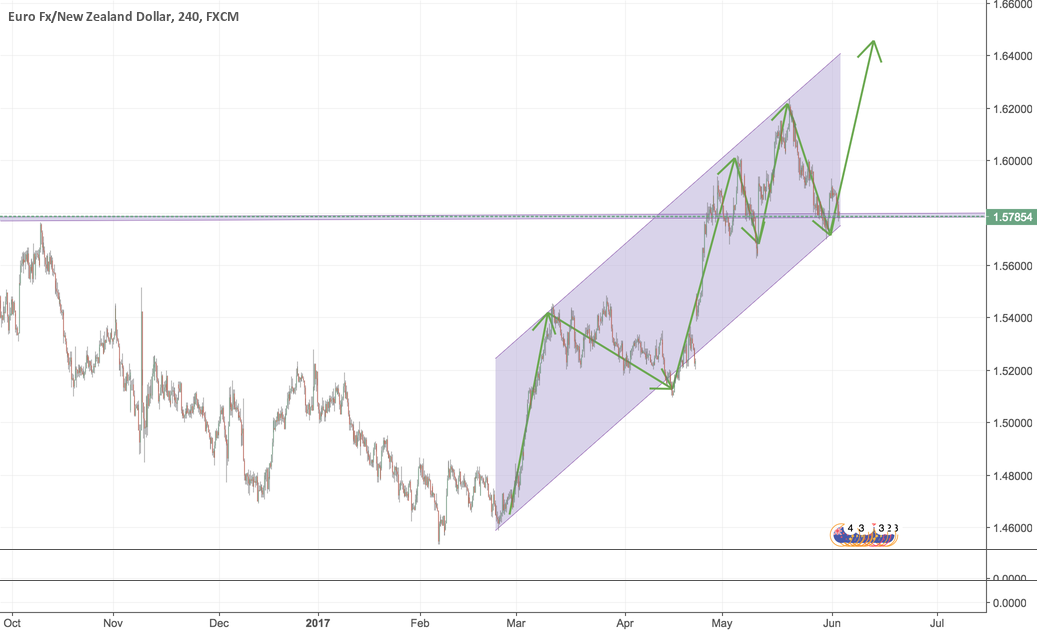 My 1st Trade Idea: Buy EURNZD Based on 4H + 1D Charts