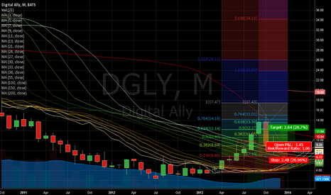 DGLY: $DGLY bouncing