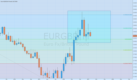 EURGBP: EURGBP More in depth short explanation