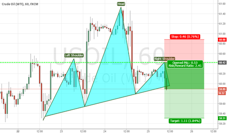 USOIL: CrudeOil Head & Shoulder