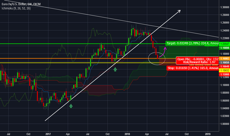 EURUSD: EURUSD - Prices in weekly support zone - Upcoming reversal