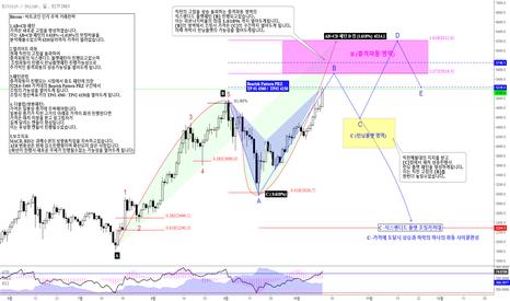 BTCUSD: Bitcoin / 비트코인 단기 무역 거래전략