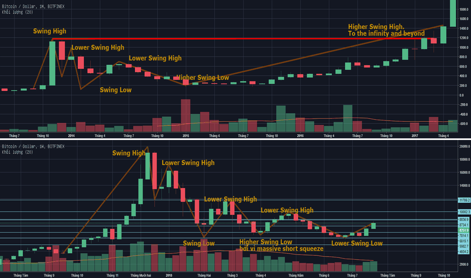 BTCUSD: Trend and Market Structure