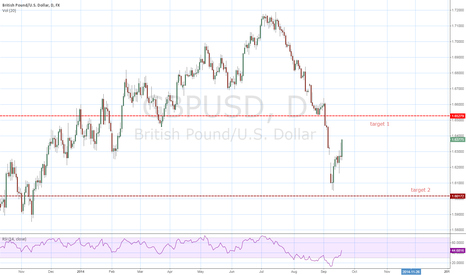 GBPUSD: Swing Trade between Fib lvl