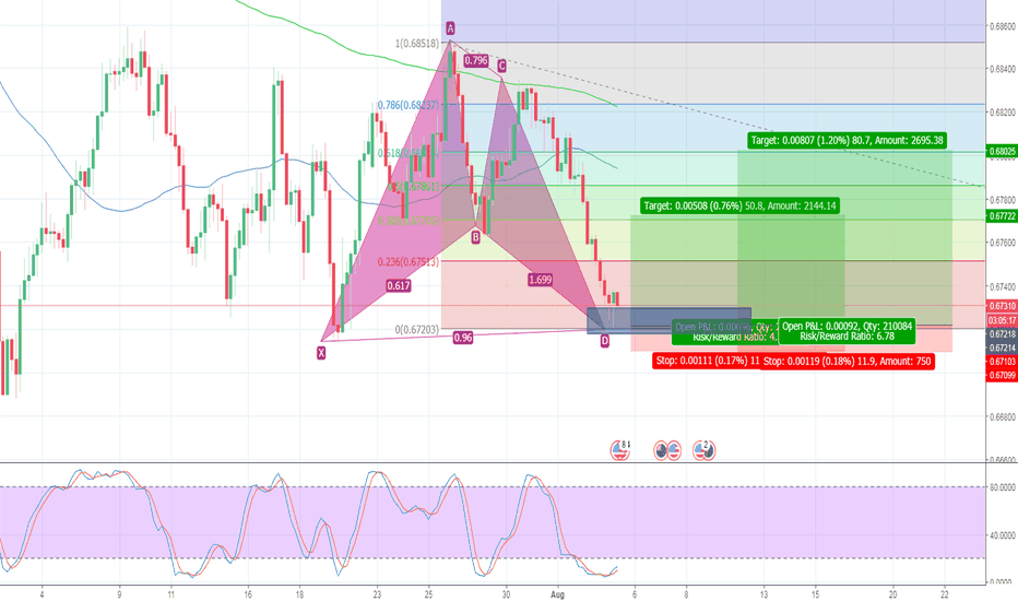 NZDUSD: good position to buy NZDUSD