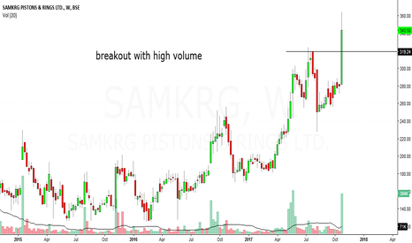 SAMKRG: samkrg piston & rings looks bullish in medium term