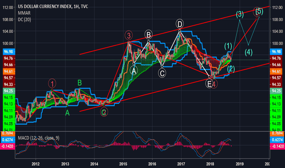 DXY: DXY TOTAL Long!