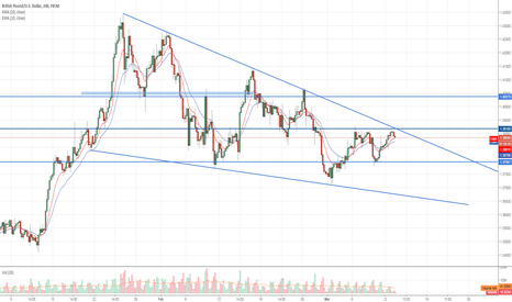 GBPUSD: Opportunity to go long in the long term