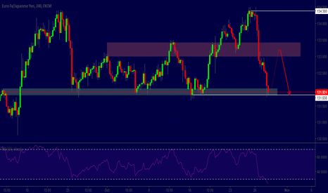 EURJPY: EURJPY Tehnical view