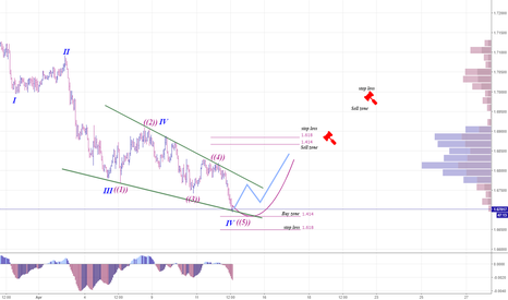 EURNZD: #EURNZD  trading opportunities