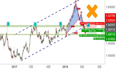 EURCAD: 有点事后诸葛,分析EUR/CAD日图