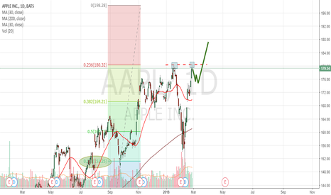 AAPL: Apple Looking For a Healthy Correction.
