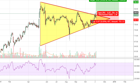 CGPOWER: CG Power - Symmetric triangle breakout