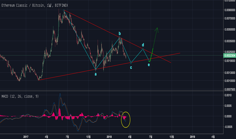 ETCBTC: EthereumClassic(ETC) Update : Viewpoint of Apex pattern.