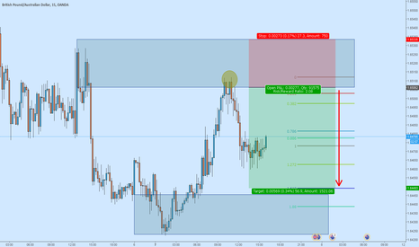 GBPAUD: GBPAUD my view.