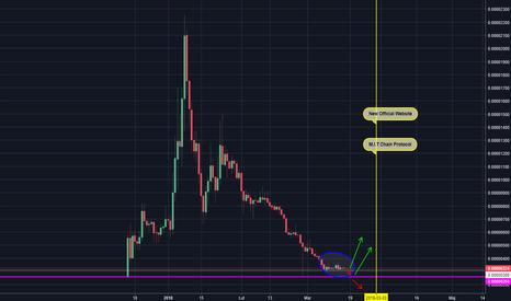 TNBBTC: TNB/BTC - kurs siadł i czeka, na co?