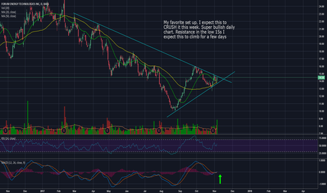 FET Stock Price and Chart — NYSE:FET — TradingView