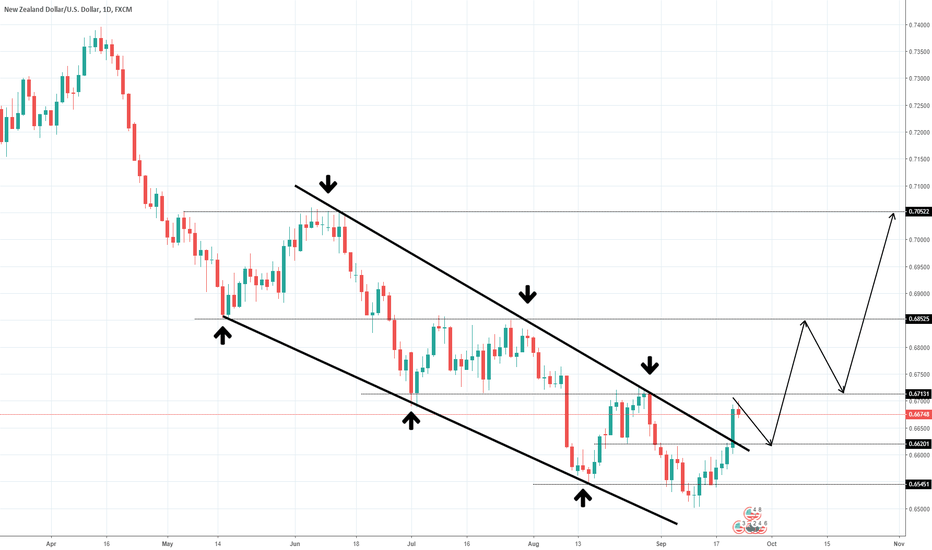 NZDUSD: Break of a falling Channel on NZDUSD!