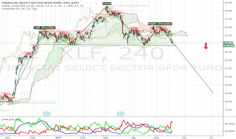 XLF: Short $XLF Bearish formation!