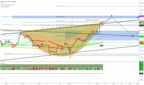 XAUUSD: My look at gold on the 4HR chart