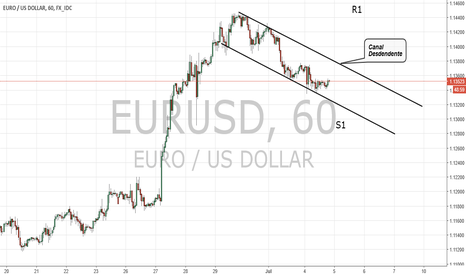 EURUSD: Major#1 EURUSD (Descending Channel)