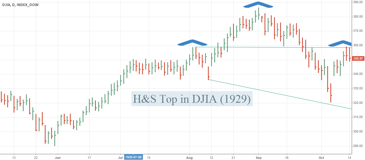 DJIA H&S Top in 1929