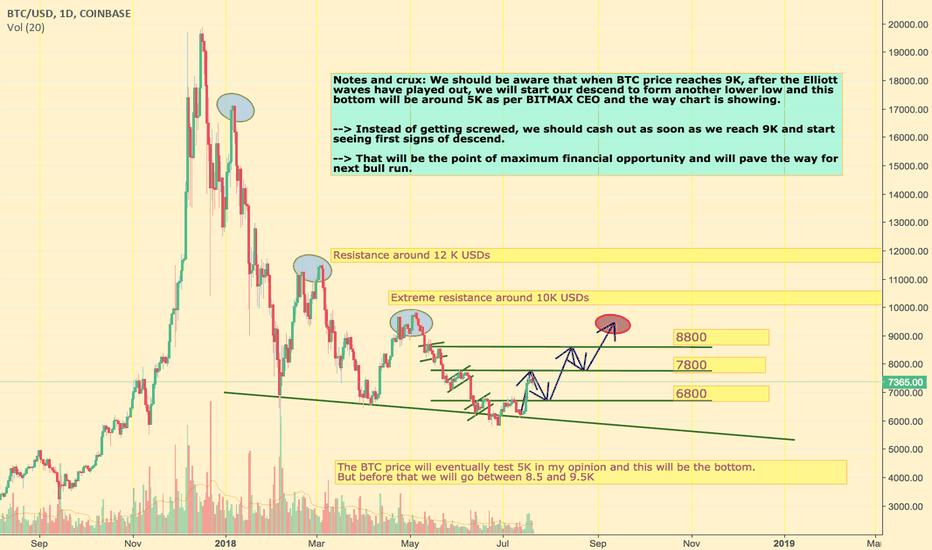 BTCUSD: Bitcoin bear market and potential bottom