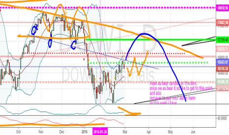 DOWI: DOW JONES OUTLOOK FOR MARCH