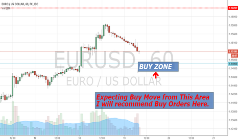 EURUSD: EURUSD Buy Zone After Pull Back