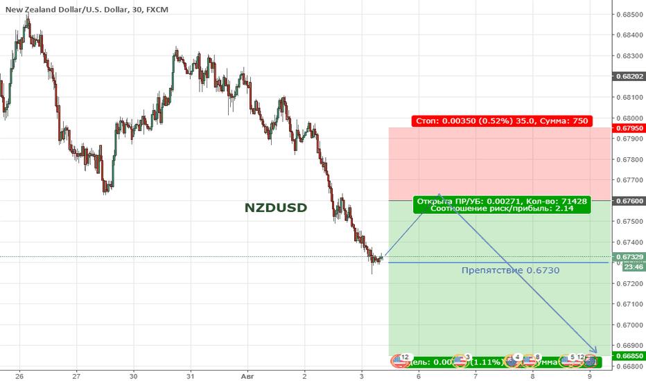 NZDUSD: Цена продолжает находиться в широкой коррекции