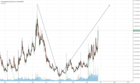 XCPBTC: XCP retrace likely