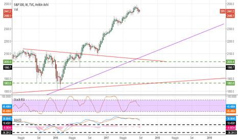 SPX: S&P500 si sta prendendo una pausa?