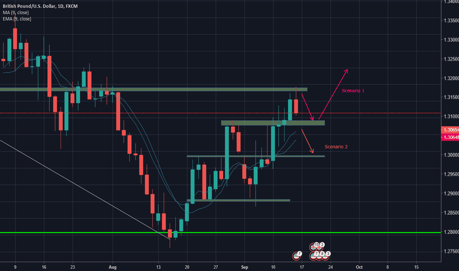 GBPUSD: short term outlook