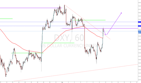 DXY: Retracement and then Resume