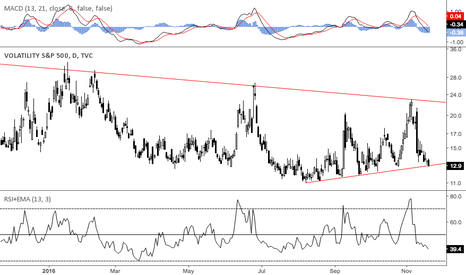 VIX: Where is the fear?