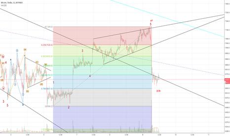 BTCUSD: Ending Diagonal.