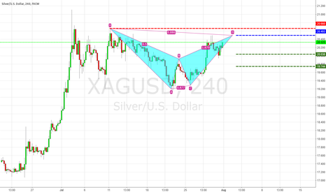 XAGUSD: Potential bearish bat XAGUSD