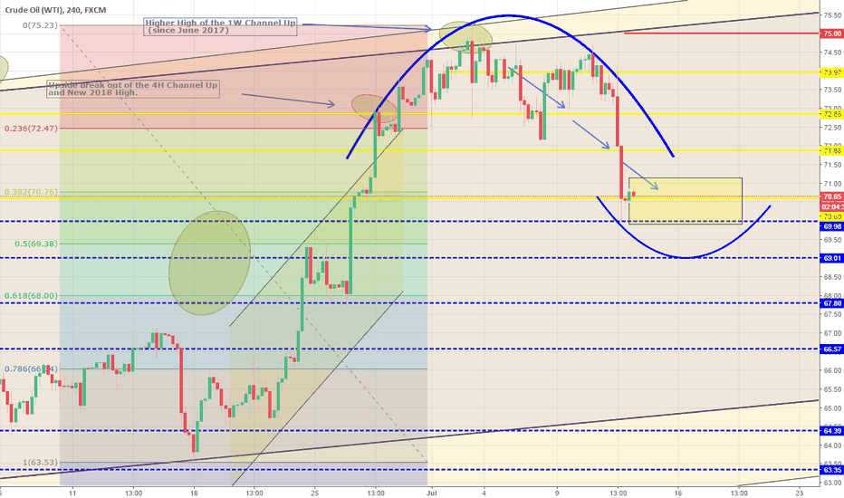 USOIL: Big success: all three Targets hit. Expecting consolidation.