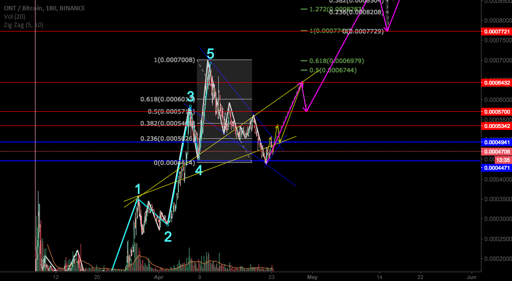 ONTBTC movement after correction - starting of big wave 3