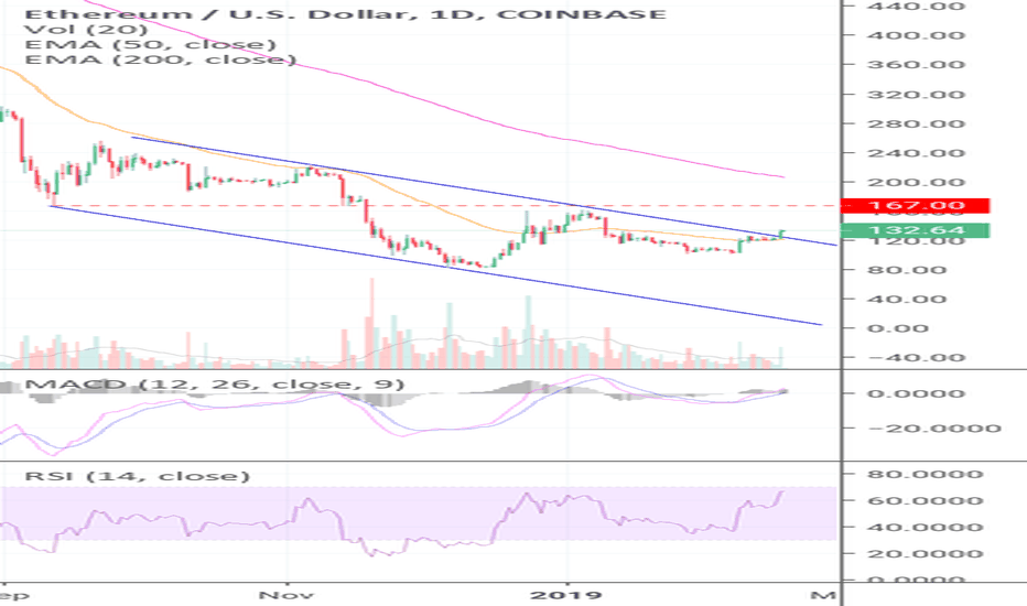 ETHUSD: Ether Breaks Out From Downtrend Channel! (ETH)