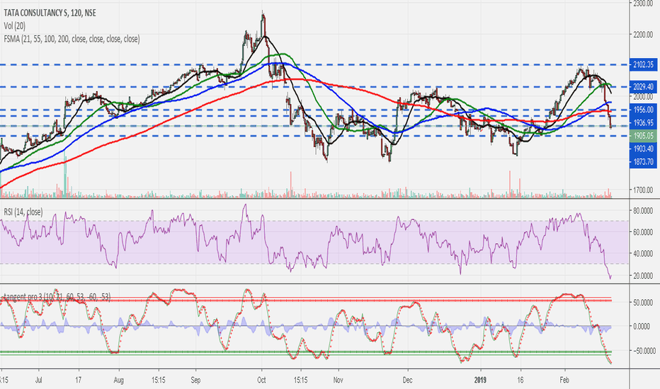 TCS: TCS.. time to stop falling..
