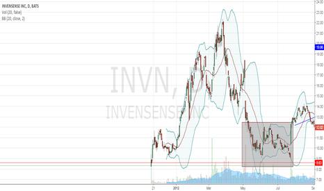 INVN: wow