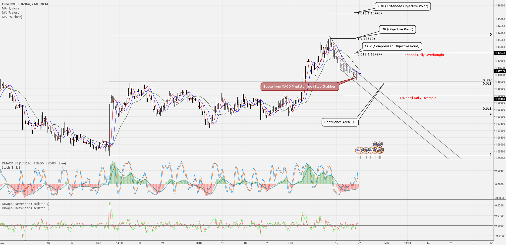 DiNapoli analysis on bullish EURUSD for coming week!